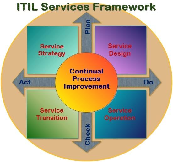 Itil Service Desk Images Walmart Best Home